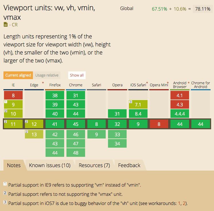 caniuse.com'a göre viewport birimleri %80 oranında destekleniyor